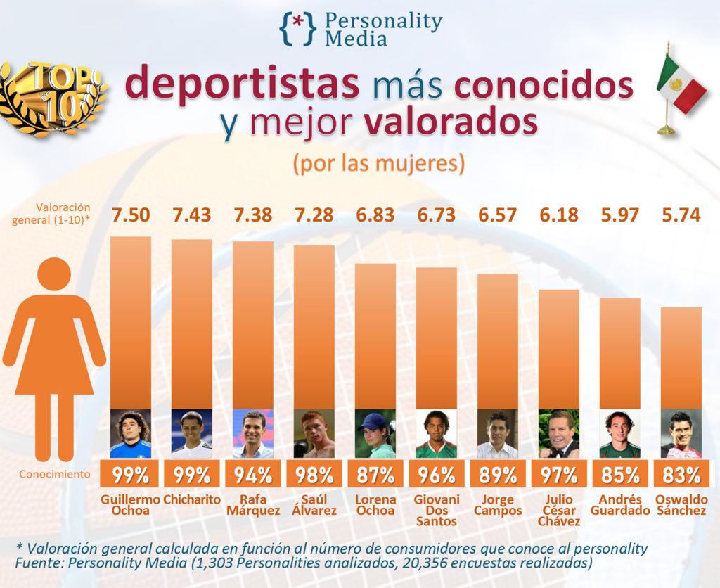 top deportistas mexicanos mujeres